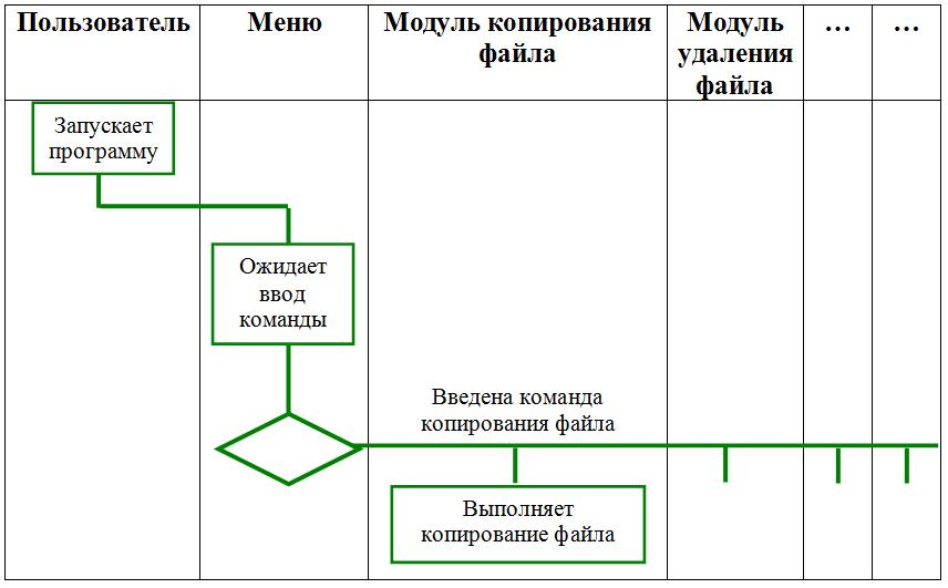 Диаграмма деятельности программы (Activity Diagram)