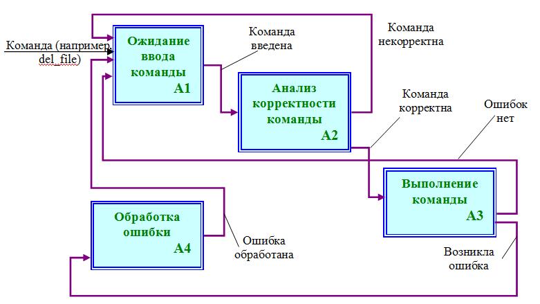 Декомпозиция родительской диаграммы А0