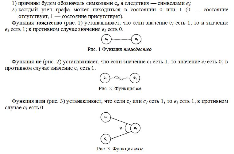 Теория графов причинно-следственных связей, рисунок 1