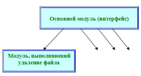 Структурная модель